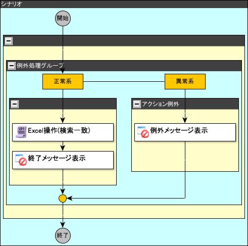 例外処理シナリオ(検索一致)